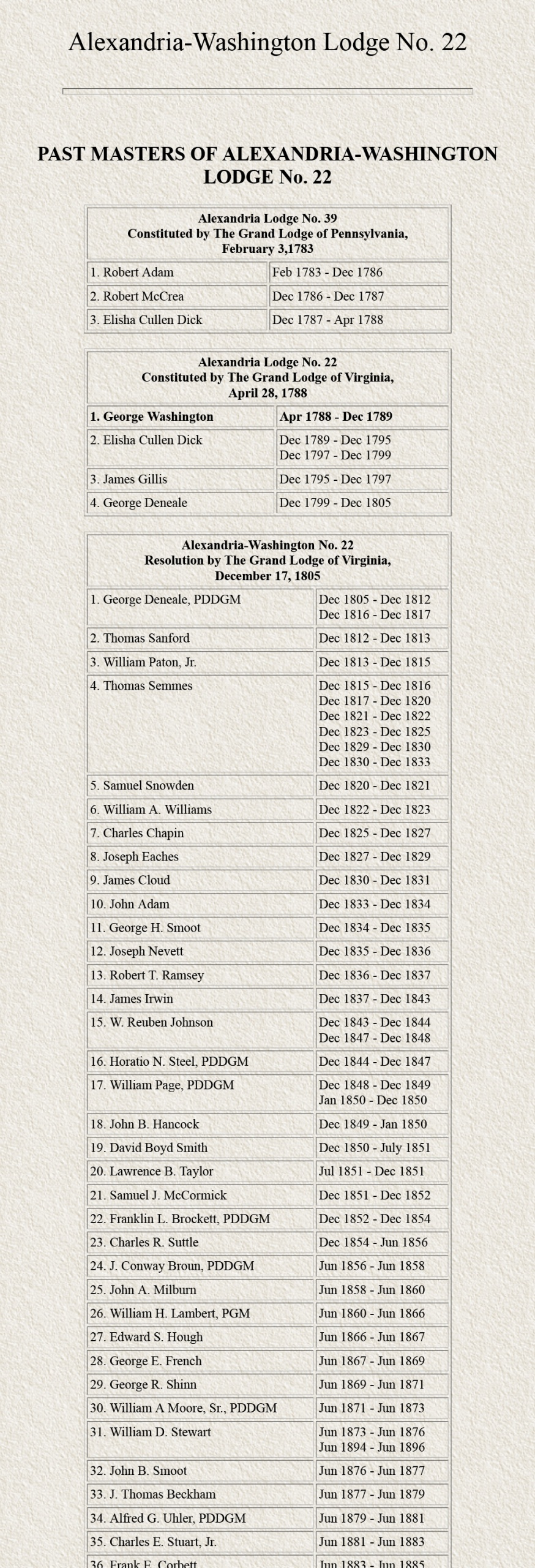 List of Past Masters